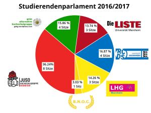 Sitzverteilung im ehemaligen StuPa (2016)